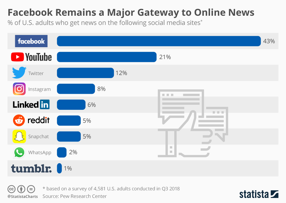 news via social media statistical chart